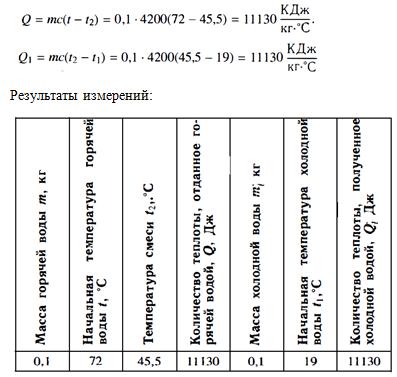 Гдз по Физики 8 Класс Перышкин Лабораторная Работа 1