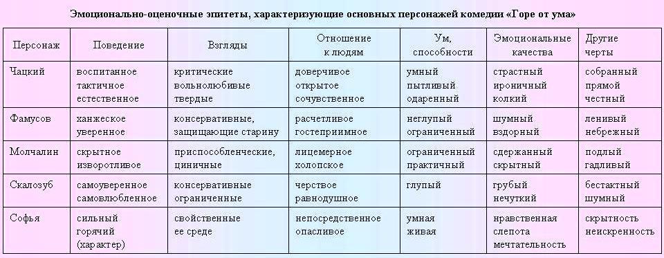 Размер цитатная характеристика героев горе от ума таблица помнить, что функция