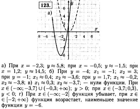 Решебник задач и ГДЗ по Алгебре 9 класс Ю.Н. Макарычев, Н.Г. Миндюк, К.И. Нешков, С.Б. Суворова