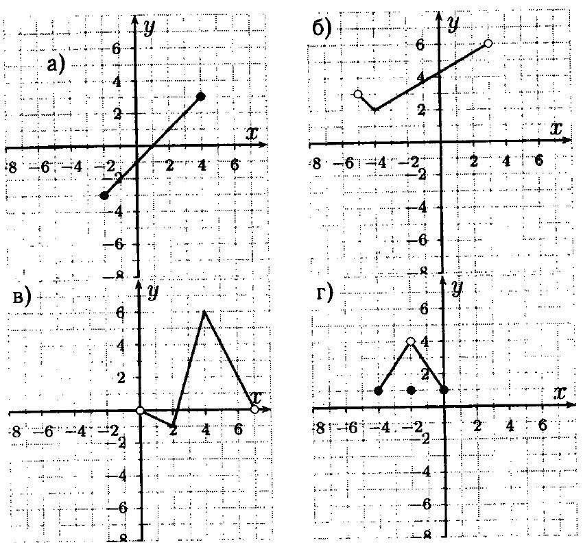 Решебник по математике онлайн область определения функции