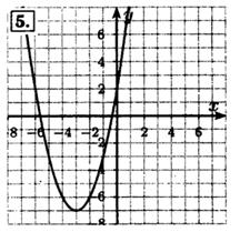 Домашняя контрольная работа № Вариант Постройте график  вот такой график
