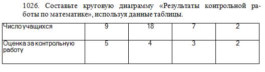 Составьте круговую диаграмму результаты контрольной работы по математике 8152