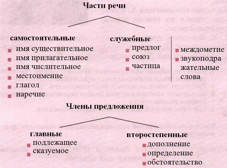 русский язык разумовская леканта 6 класс гдз
