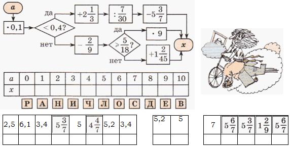 игра вычислительные машины 2 класс петерсон решение