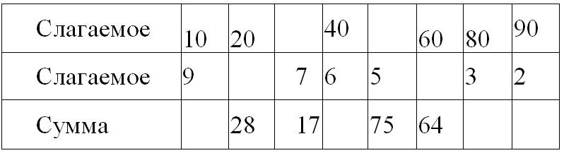 дидактический материал по математике 2 класс гдз