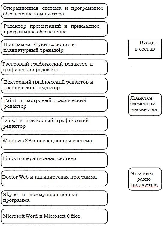 Гдз по информатике за 7 класс на вопросы и задания в учебнике л.л.босова