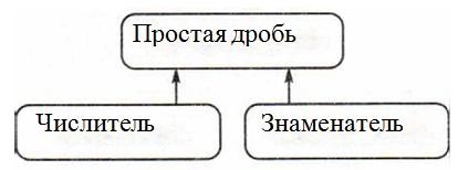 Какую связь отражает каждая схема 877