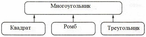 Какую связь отражает каждая схема 134