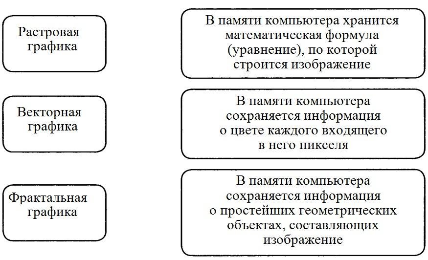 Информатика 6 класс босова рабочая тетрадь человек и информация ответы