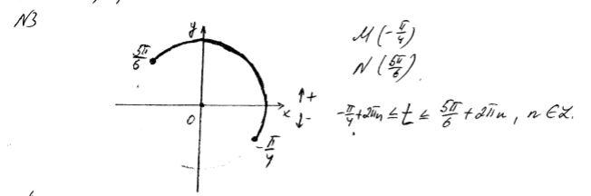 Задание Контрольная работа Вариант Алгебра класс  Вот график