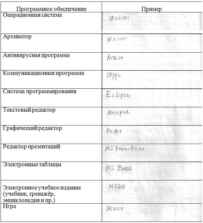 Информатике 8 класс босова рабочая тетрадь афаст